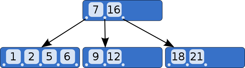 example B-Tree (https://en.wikipedia.org/wiki/File:B-tree.svg)