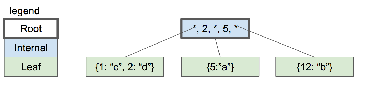 four-node btree