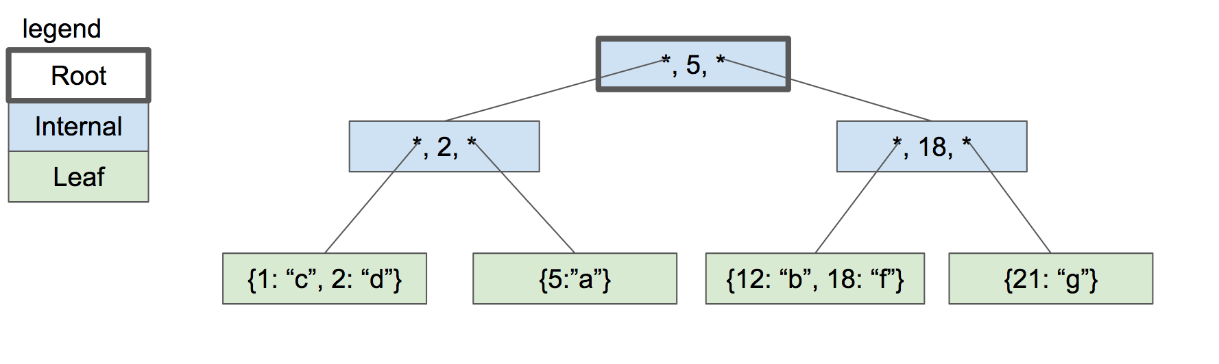 three-level btree